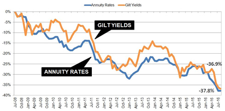 Annuities compared to gilt yields