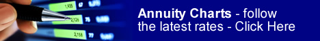 Annuity Rates Charts