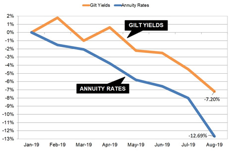 Gilt yields and annuity rates