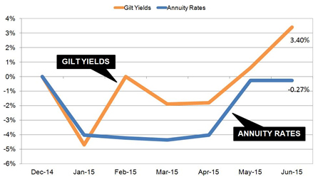 annuities could rise with bond sell off