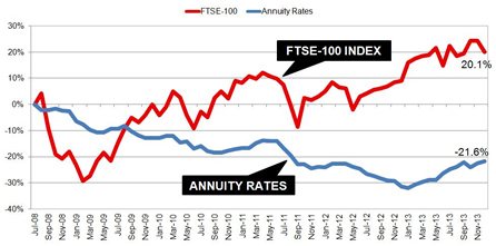 Annuities vs FTSE-100 index