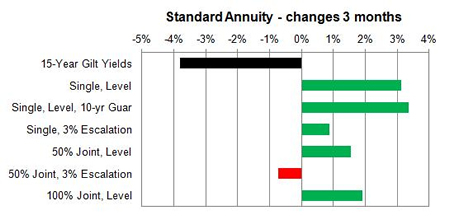 Reviews of annuities compared to other investment options