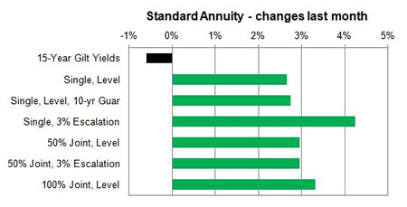 how to find pmt of an annuity with two rates