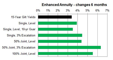 Enhanced annuity 6 month changes