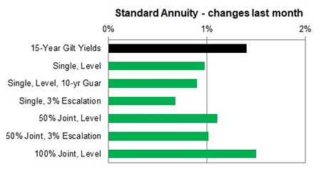 Standard annuity 1 month changes