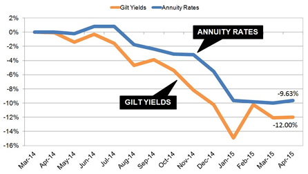 Annuity rates at an all time low