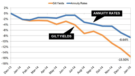 Annuity Quotes Delectable Annuity Rates Fall 4.2% As 15Year Gilt Yields Reach An All Time Low
