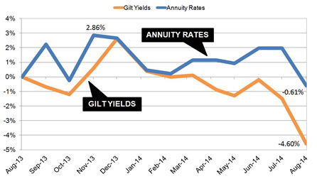 Annuities and gilt yields