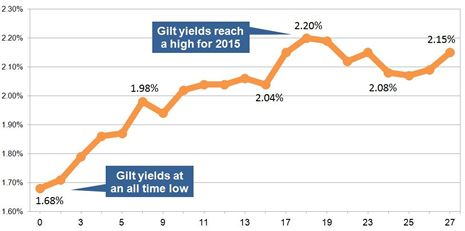 15-year gilt yields February 2015
