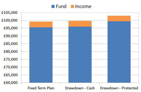 Comparing Fixed Term and Drawdown