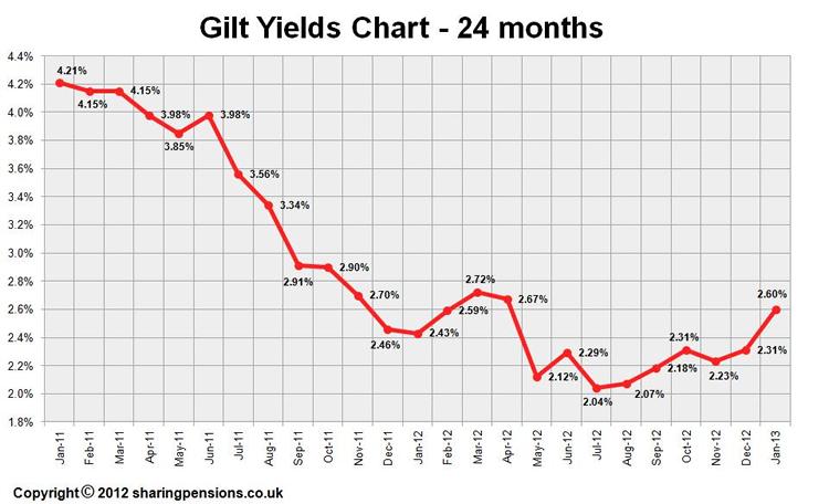 6 month chart