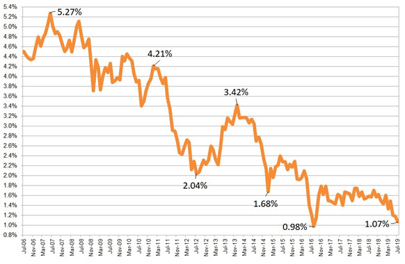 Annuity Rates Chart