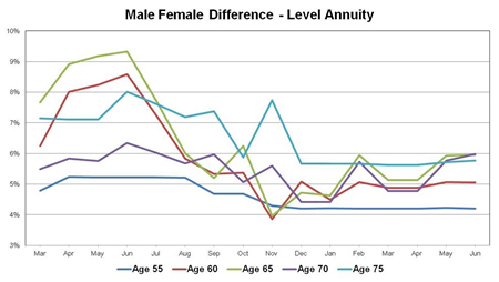 Difference in male and female rates