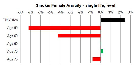 Smoker level changes unisex annuity rates