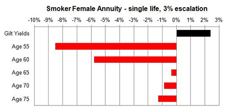 Smoker escalating changes unisex annuity rates